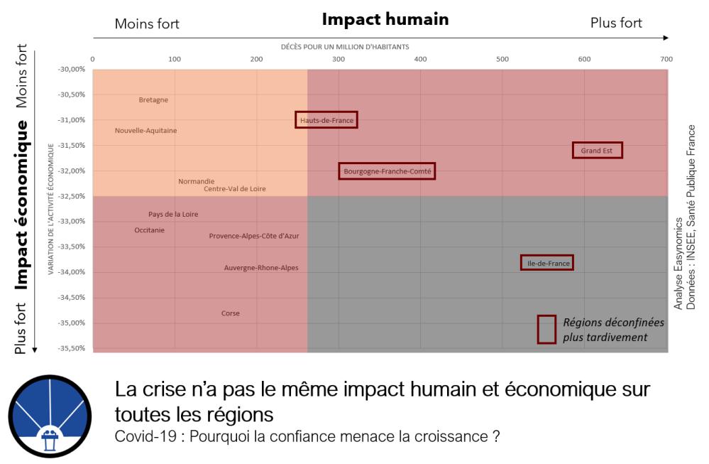 La crise n'a pas le même impact humain et économique sur toutes les régions