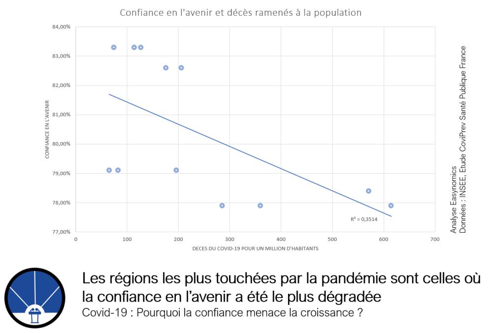 Les régions les plus touchées par la pandémie sont celles où la confiance en l'avenir a été la plus dégradée