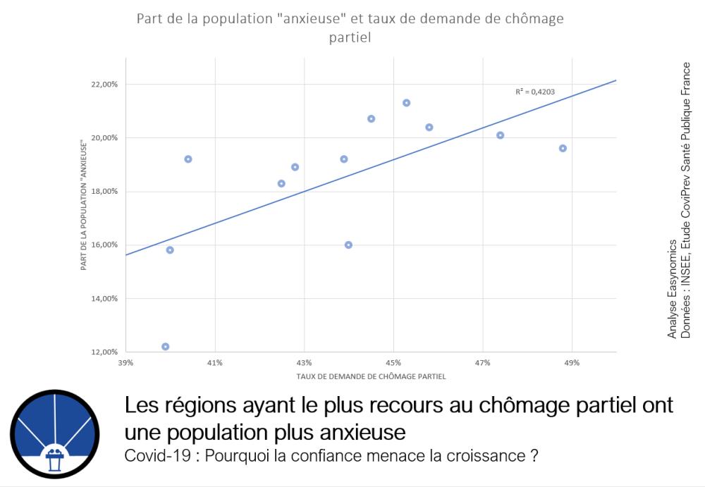 Les régions ayant le plus recours au chômage partiel ont une population plus anxieuse