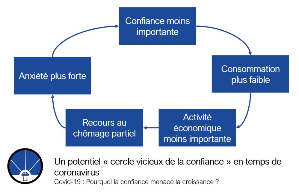 Le cercle vicieux de la confiance en temps de coronavirus