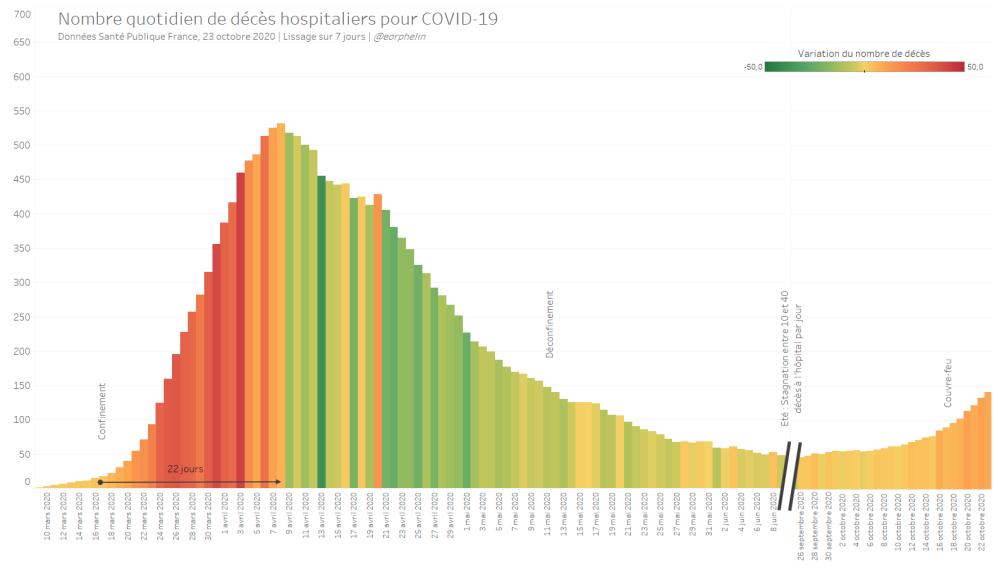 Nombre quotidien de décès hospitaliers pour COVID-19
