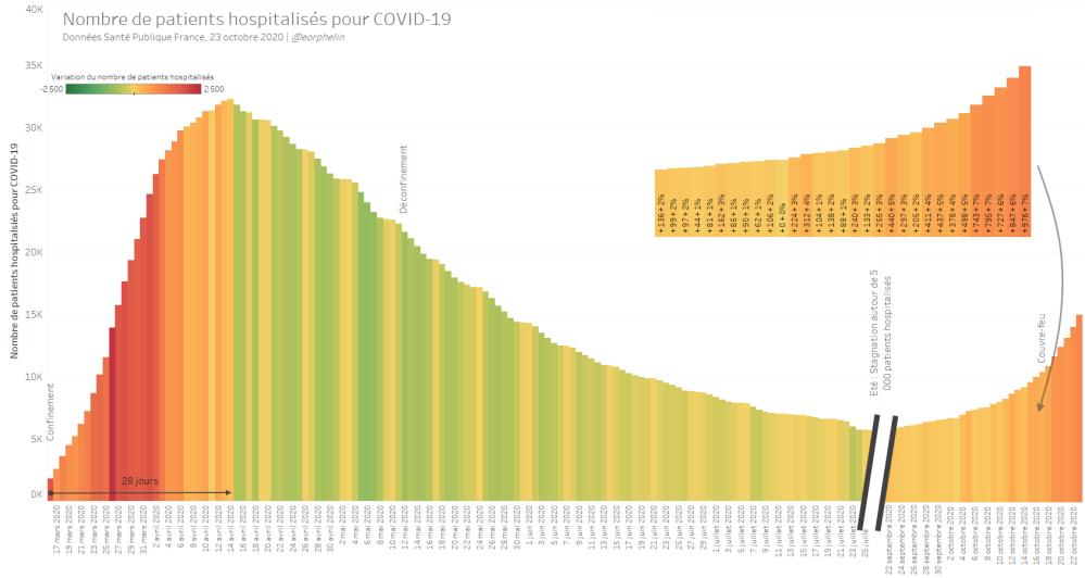 Nombre de patients hospitalisés pour COVID-19