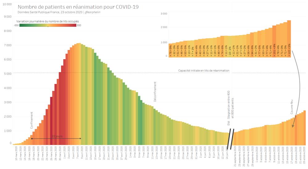 Nombre de patients en réanimation pour COVID-19