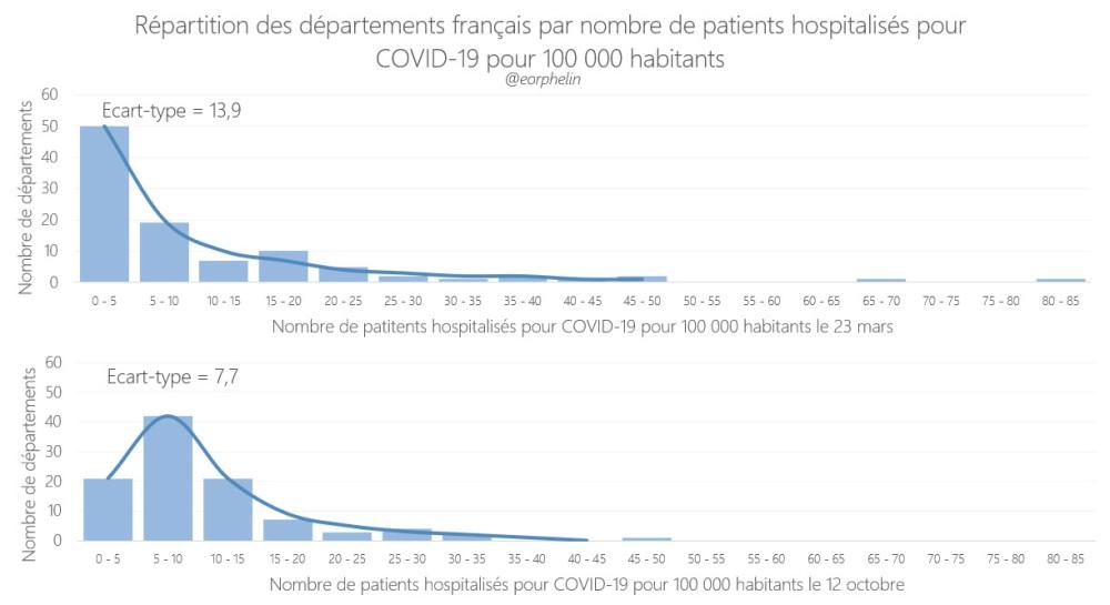 Répartition des départements français par nombre de patients hospitaisés pour COVID-19